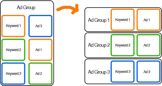 targeting-adgroup
